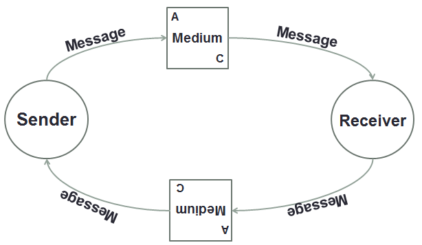 AC Comm Model