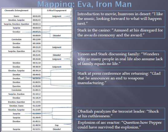 Mapping Iron Man
