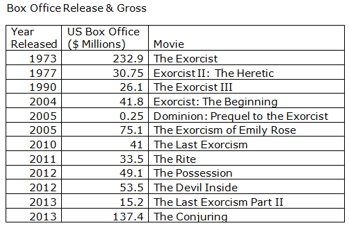 Here are the box office release and gross for just a slice of the overall exorcism cinema.