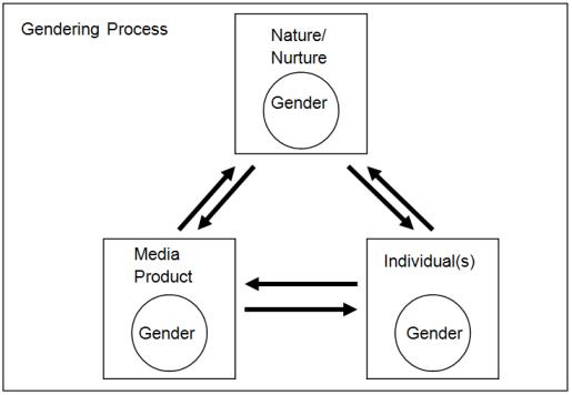 Dialogic Model Gender