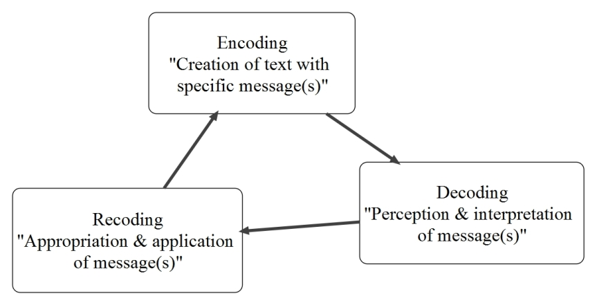 An Encoding-Decoding-Recoding Model of Media Studies