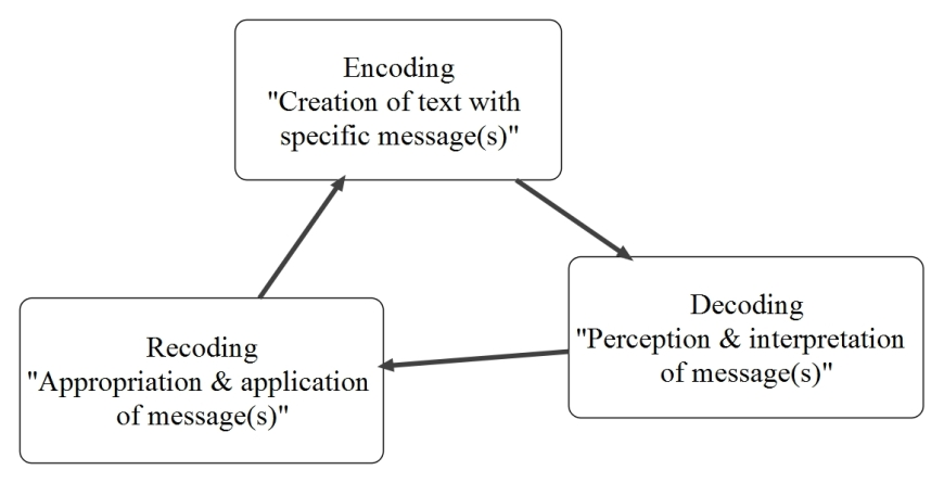 Encoding Decoding Recoding
