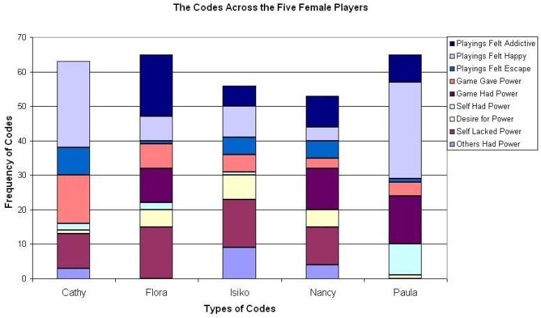 Distribution of Codes