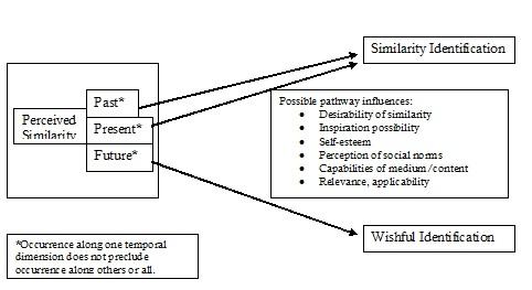 identification-process